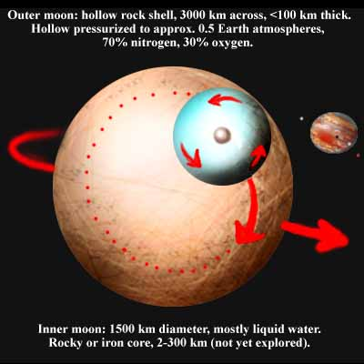 Fake NASA diagram of a Jovian moon I dreamed of, a bizarre moon with a water core torn loose from an outer shell, rolling around inside like an avocado pit inside an empty skin.