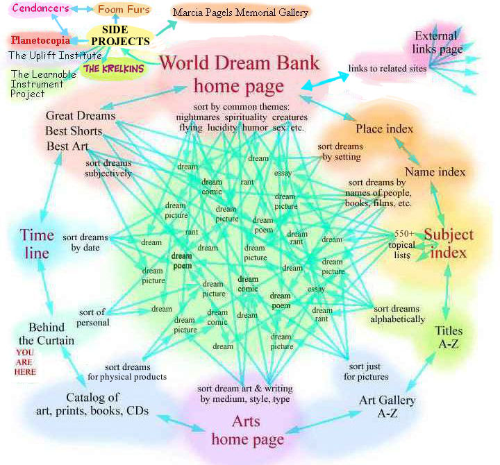 A rough site map for the World Dream Bank: a ring of doors surround a sea of dreams.